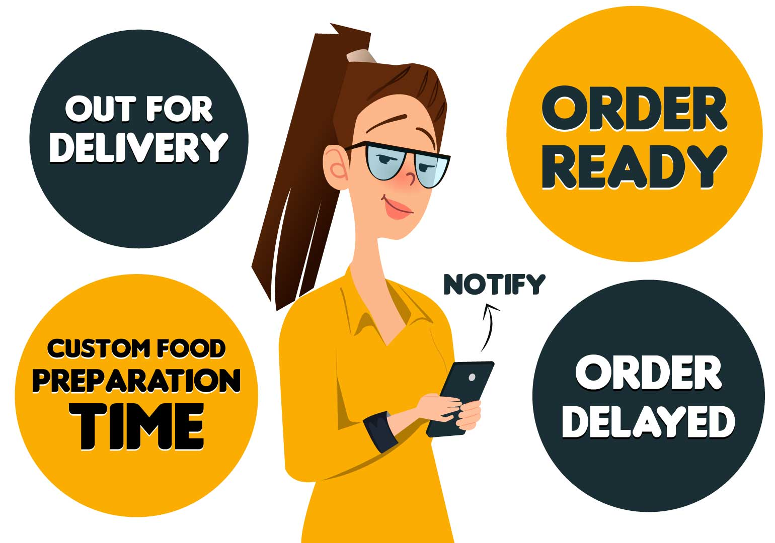 Features of Online Food Ordering System-Keep-your-customer-informed